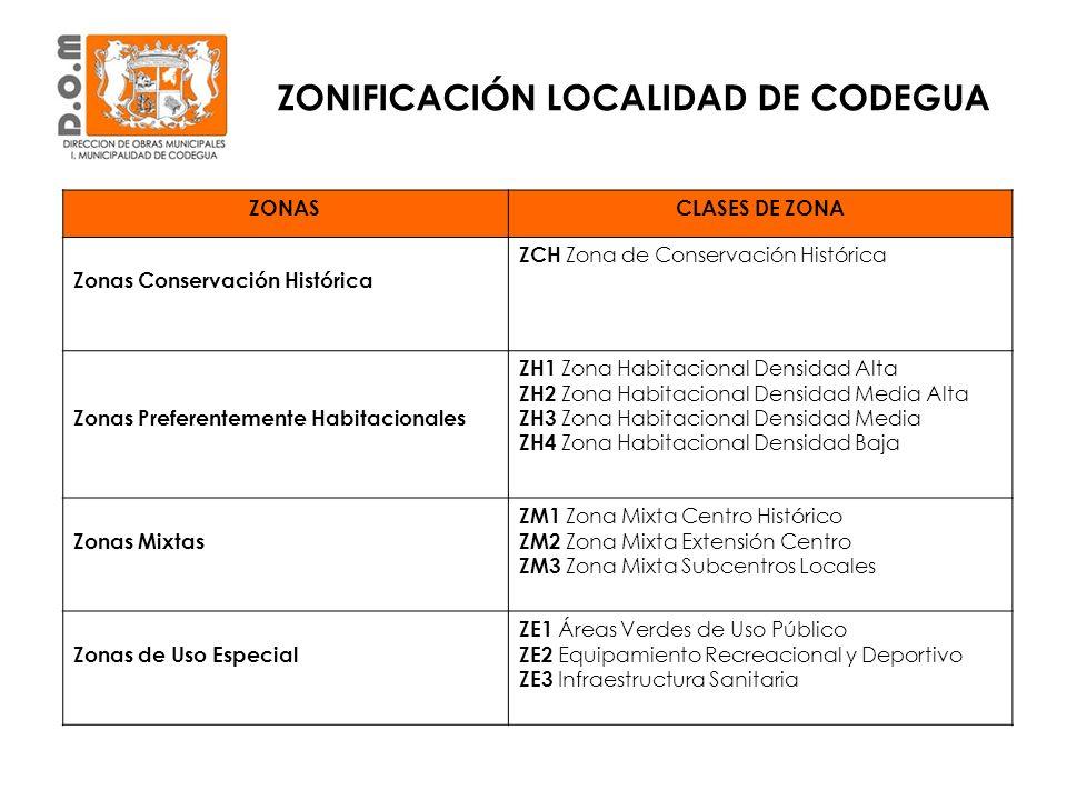 ZONIFICACIÓN LOCALIDAD DE CODEGUA ZONASCLASES DE ZONA Zonas Conservación Histórica ZCH Zona de Conservación Histórica Zonas Preferentemente Habitacion
