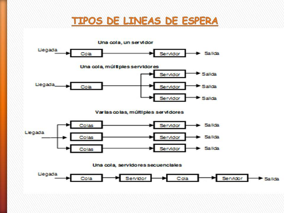 Esta notación sirve para etiquetar o nombrar a los diferentes modelos de líneas de espera que se pueden tener.