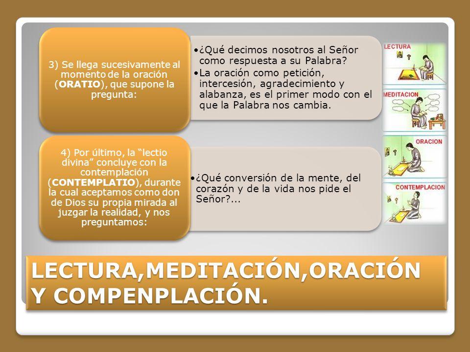 LECTURA,MEDITACIÓN,ORACIÓN Y COMPENPLACIÓN.