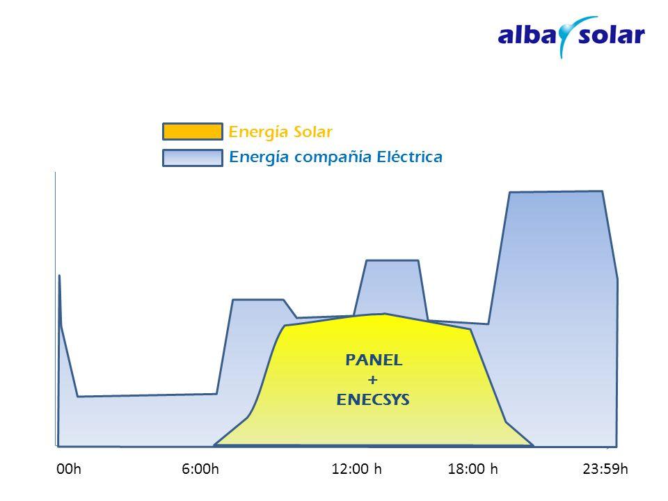 AUTOCONSUMO 2.- Electricidad que genera el panel solar: 1.- Electricidad consumida en una vivienda, a lo largo de un dia.