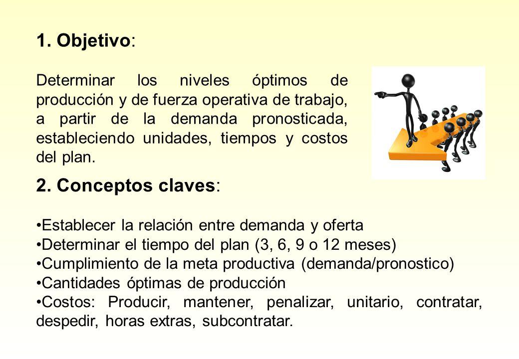1. Objetivo: Determinar los niveles óptimos de producción y de fuerza operativa de trabajo, a partir de la demanda pronosticada, estableciendo unidade