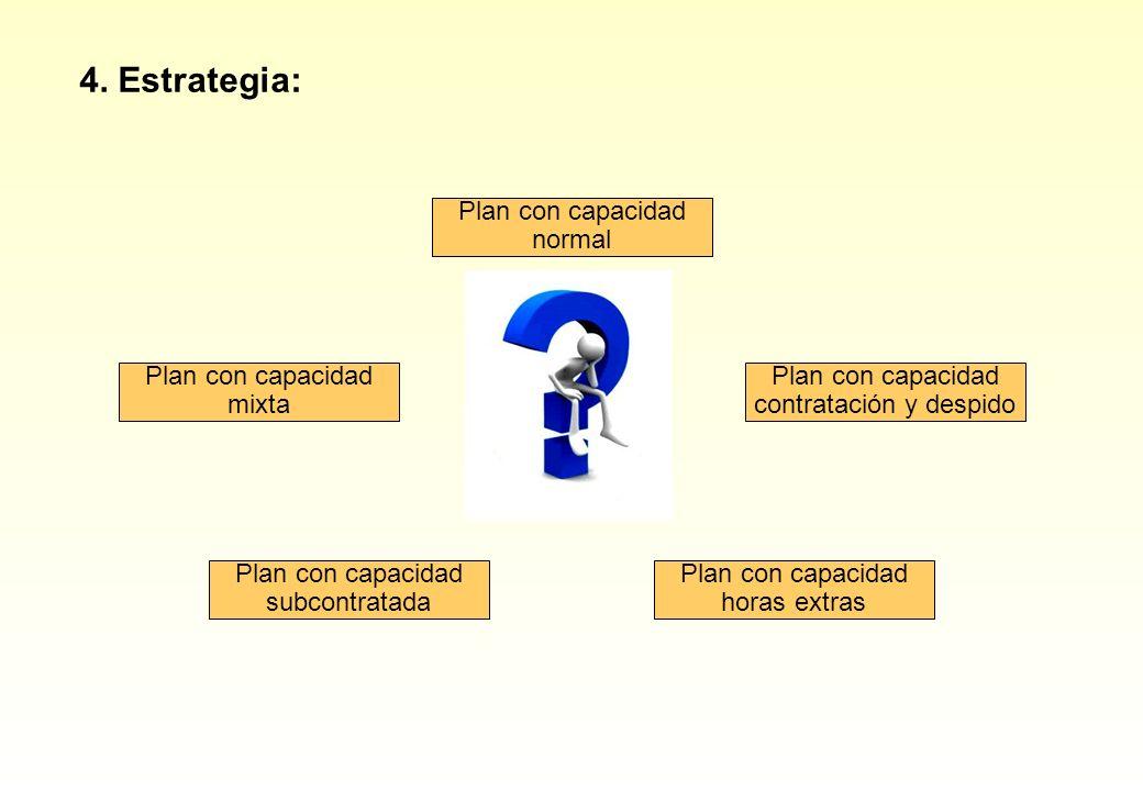 4. Estrategia: Plan con capacidad normal Plan con capacidad mixta Plan con capacidad subcontratada Plan con capacidad horas extras Plan con capacidad