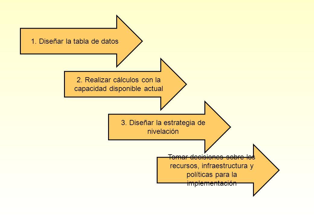 1. Diseñar la tabla de datos 2. Realizar cálculos con la capacidad disponible actual 3. Diseñar la estrategia de nivelación Tomar decisiones sobre los