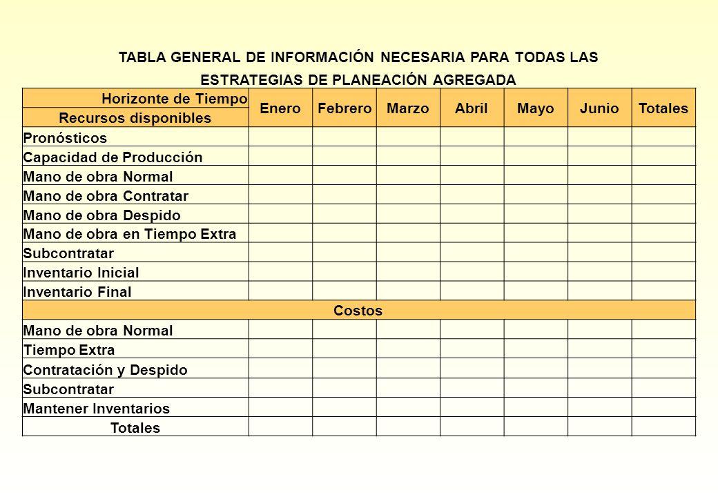 TABLA GENERAL DE INFORMACIÓN NECESARIA PARA TODAS LAS ESTRATEGIAS DE PLANEACIÓN AGREGADA Horizonte de Tiempo EneroFebreroMarzoAbrilMayoJunioTotales Re