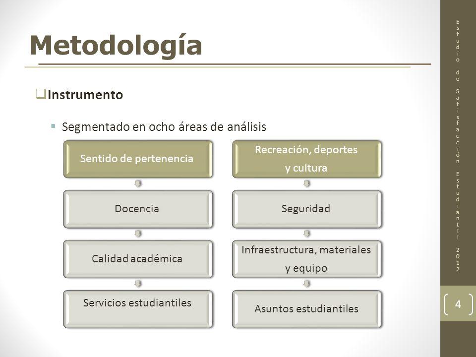 Metodología (Cont.) Instrumento Tiene 93 alternativas de satisfacción y 10 de información demográfica.