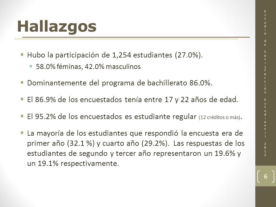 Hallazgos Hubo la participación de 1,254 estudiantes (27.0%). 58.0% féminas, 42.0% masculinos Dominantemente del programa de bachillerato 86.0%. El 86