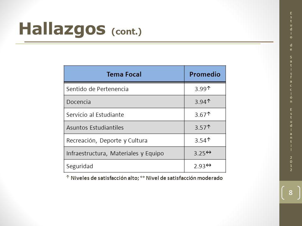 Hallazgos (cont.) EstudiodeSatisfacciónEstudiantil2012EstudiodeSatisfacciónEstudiantil2012 8 Niveles de satisfacción alto; Nivel de satisfacción moder