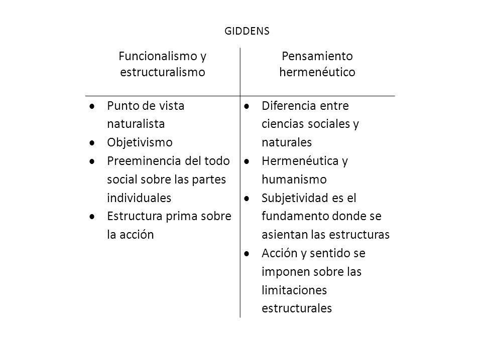 Funcionalismo y estructuralismo Pensamiento hermenéutico Punto de vista naturalista Objetivismo Preeminencia del todo social sobre las partes individu