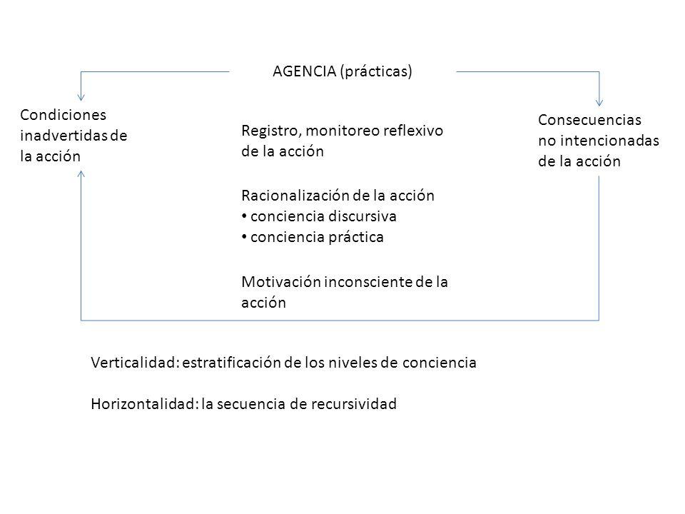 AGENCIA (prácticas) Condiciones inadvertidas de la acción Registro, monitoreo reflexivo de la acción Racionalización de la acción conciencia discursiv