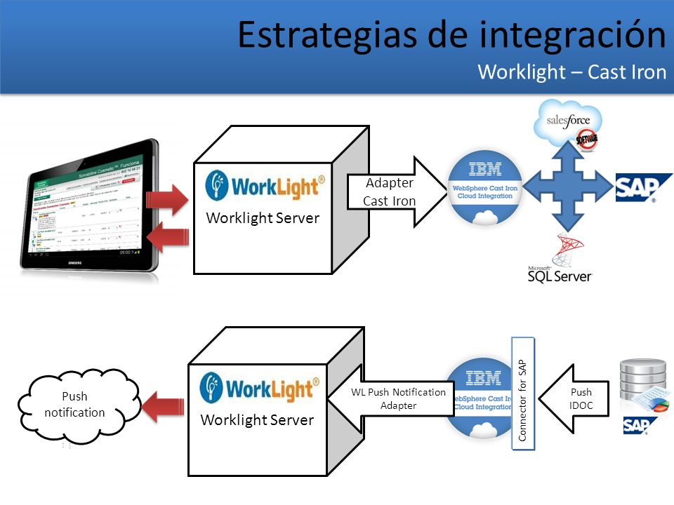 Worklight Server Estrategias de integración Worklight – Cast Iron Estrategias de integración Worklight – Cast Iron Worklight Server Adapter Cast Iron