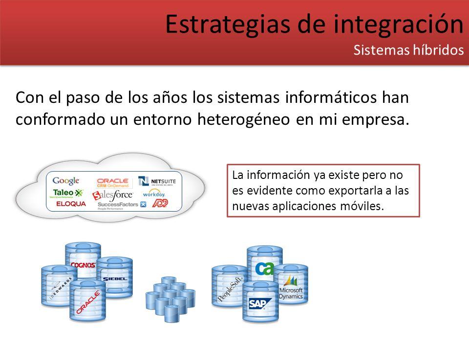 Http (SOAP/REST) SQL (Oracle/DB2/ MySql) SOAP and SAP service discovery Cast Iron JMS Estrategias de integración Worklight - Adapter Estrategias de integración Worklight - Adapter La capacidad de construir artefactos para invocar recursos remotos y traducir los resultados al formato correcto es básicamente lo que, en terminología Worklight, llamamos Adapter En la terminología de las aplicaciones web el concepto de mediador (mediator) se refiere a un servicio que funciona simultáneamente como un servidor de su front-end y como un cliente de su back-end.