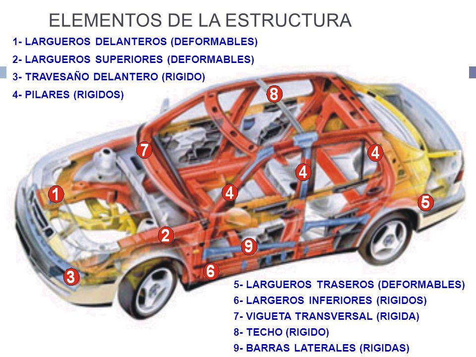 12 ELEMENTOS DE LA ESTRUCTURA 1- LARGUEROS DELANTEROS (DEFORMABLES) 2- LARGUEROS SUPERIORES (DEFORMABLES) 3- TRAVESAÑO DELANTERO (RIGIDO) 4- PILARES (