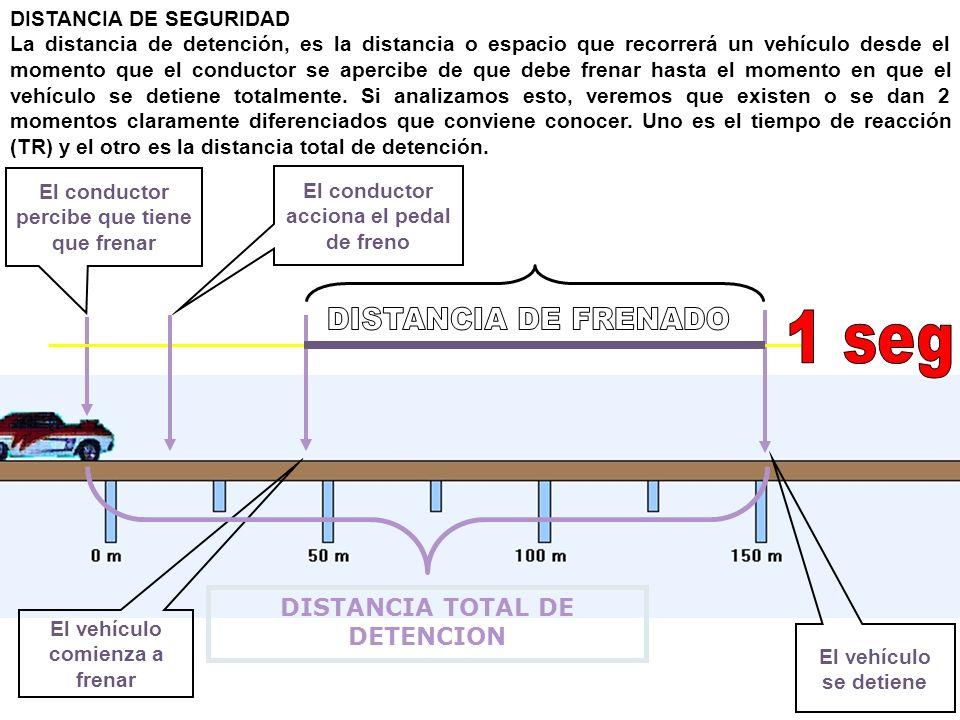 DISTANCIA DE SEGURIDAD La distancia de detención, es la distancia o espacio que recorrerá un vehículo desde el momento que el conductor se apercibe de