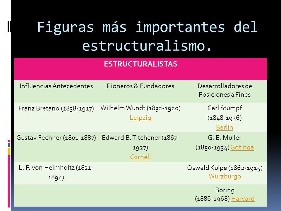 Figuras más importantes del estructuralismo. ESTRUCTURALISTAS Influencias AntecedentesPioneros & FundadoresDesarrolladores de Posiciones a Fines Franz