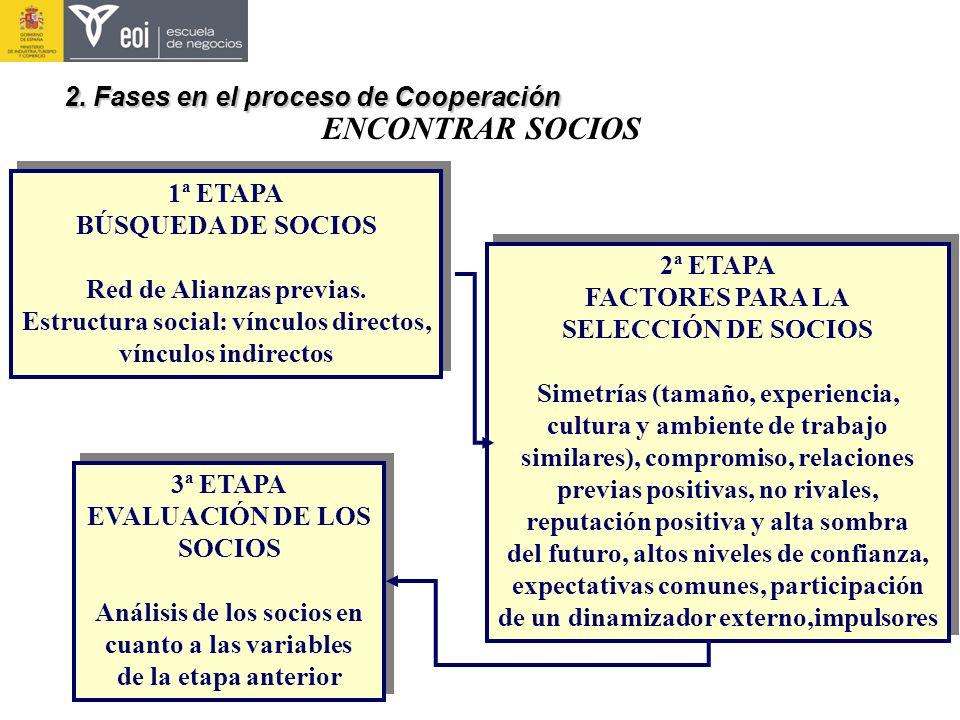 1ª ETAPA BÚSQUEDA DE SOCIOS Red de Alianzas previas. Estructura social: vínculos directos, vínculos indirectos 1ª ETAPA BÚSQUEDA DE SOCIOS Red de Alia