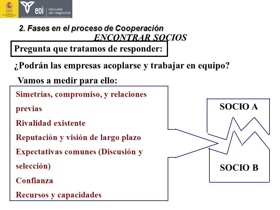 ENCONTRAR SOCIOS Pregunta que tratamos de responder: ¿Podrán las empresas acoplarse y trabajar en equipo? 2. Fases en el proceso de Cooperación SOCIO
