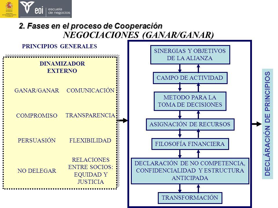 NEGOCIACIONES (GANAR/GANAR) SINERGIAS Y OBJETIVOS DE LA ALIANZA CAMPO DE ACTIVIDAD METODO PARA LA TOMA DE DECISIONES ASIGNACIÓN DE RECURSOS FILOSOFÍA