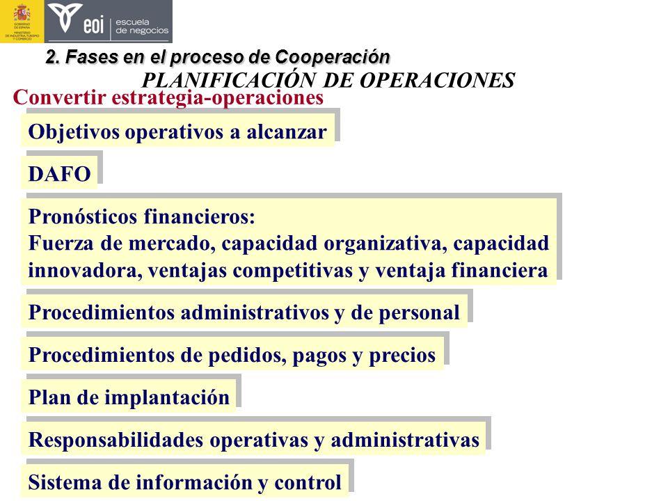 PLANIFICACIÓN DE OPERACIONES 2. Fases en el proceso de Cooperación Convertir estrategia-operaciones Objetivos operativos a alcanzar Pronósticos financ