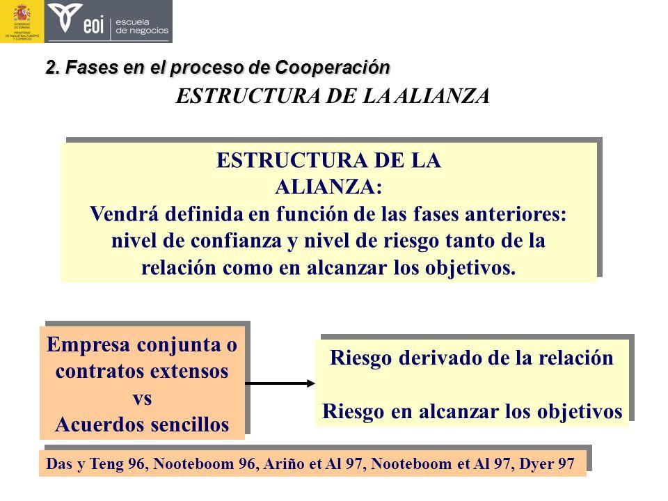 ESTRUCTURA DE LA ALIANZA 2. Fases en el proceso de Cooperación ESTRUCTURA DE LA ALIANZA: Vendrá definida en función de las fases anteriores: nivel de