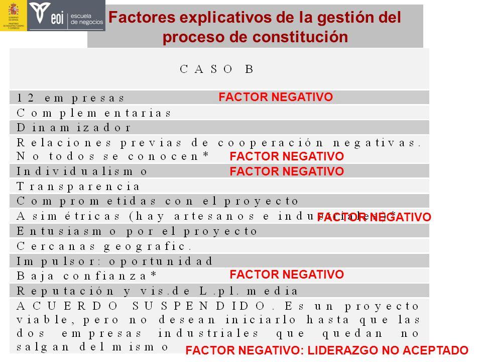 Factores explicativos de la gestión del proceso de constitución FACTOR NEGATIVO FACTOR NEGATIVO: LIDERAZGO NO ACEPTADO