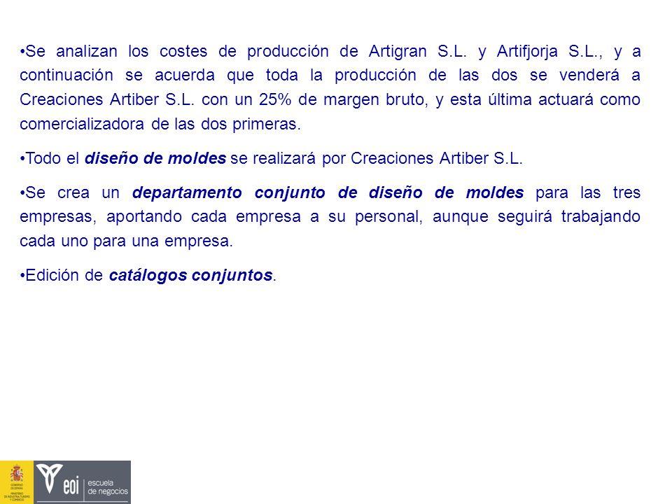 Se analizan los costes de producción de Artigran S.L. y Artifjorja S.L., y a continuación se acuerda que toda la producción de las dos se venderá a Cr