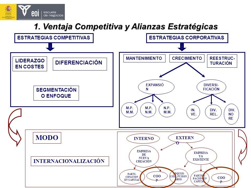 ESTRATEGIAS CORPORATIVAS MANTENIMIENTOCRECIMIENTOREESTRUC- TURACIÓN EXPANSIÓ N DIVERSI- FICACIÓN M.P. M.M. M.P. N.M. N.P. M.M. IN. VE. DIV. REL. DIV.