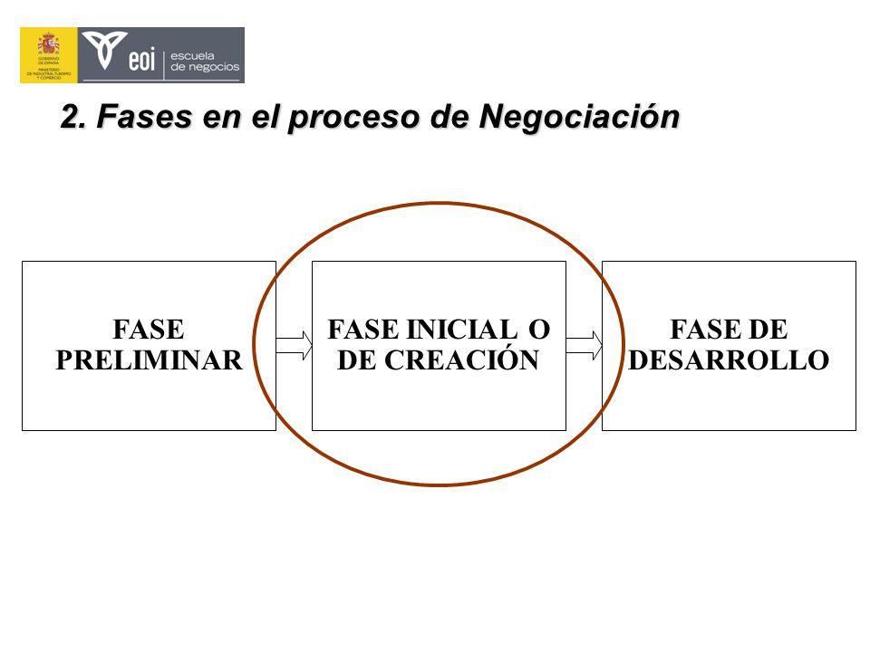 FASE PRELIMINAR FASE INICIAL O DE CREACIÓN FASE DE DESARROLLO 2. Fases en el proceso de Negociación