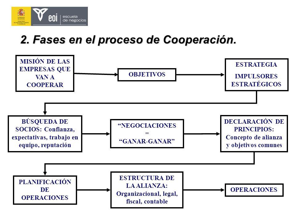 2. Fases en el proceso de Cooperación. MISIÓN DE LAS EMPRESAS QUE VAN A COOPERAR OBJETIVOSESTRATEGIA IMPULSORES ESTRATÉGICOS NEGOCIACIONES = GANAR-GAN