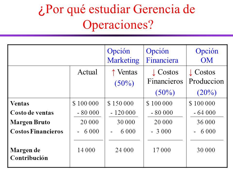 ¿ Por qué estudiar Gerencia de Operaciones.