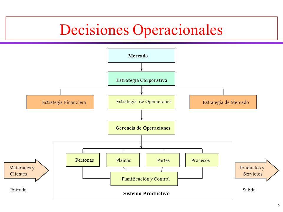 5 Decisiones Operacionales Mercado Estrategia Corporativa Estrategia de Operaciones Gerencia de Operaciones Estrategia de MercadoEstrategia Financiera Personas PlantasPartesProcesos Planificación y Control Sistema Productivo Materiales y Clientes Entrada Productos y Servicios Salida