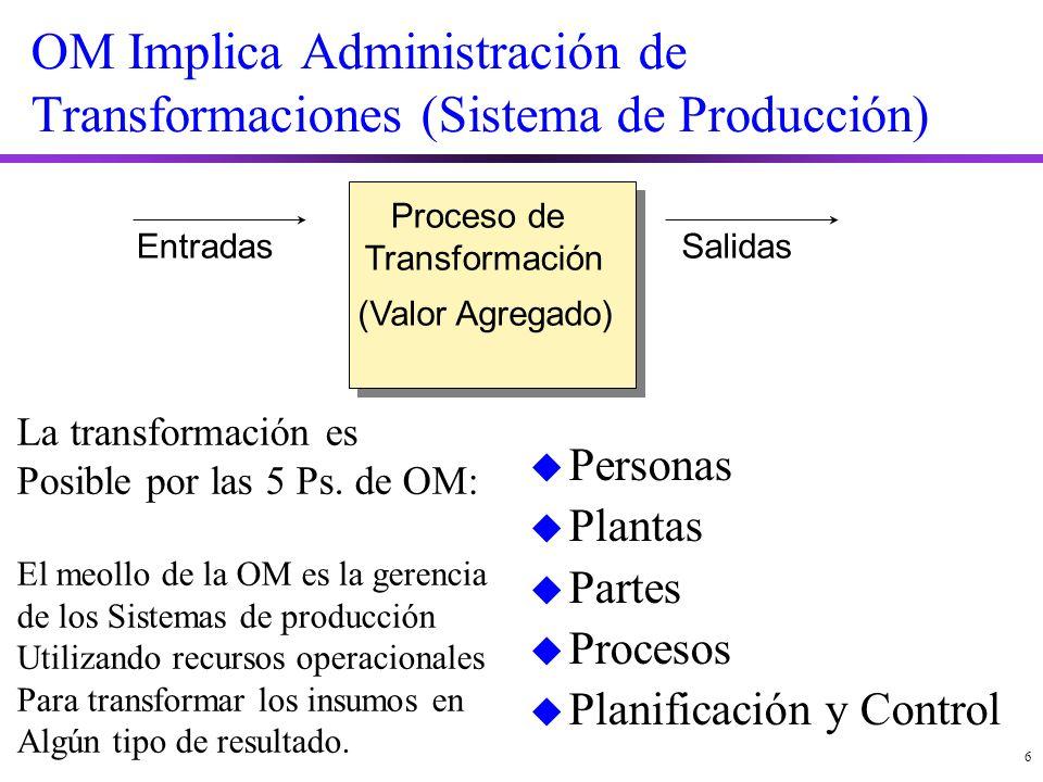 6 OM Implica Administración de Transformaciones (Sistema de Producción) EntradasSalidas u Personas u Plantas u Partes u Procesos u Planificación y Control Proceso de Transformación (Valor Agregado) La transformación es Posible por las 5 Ps.