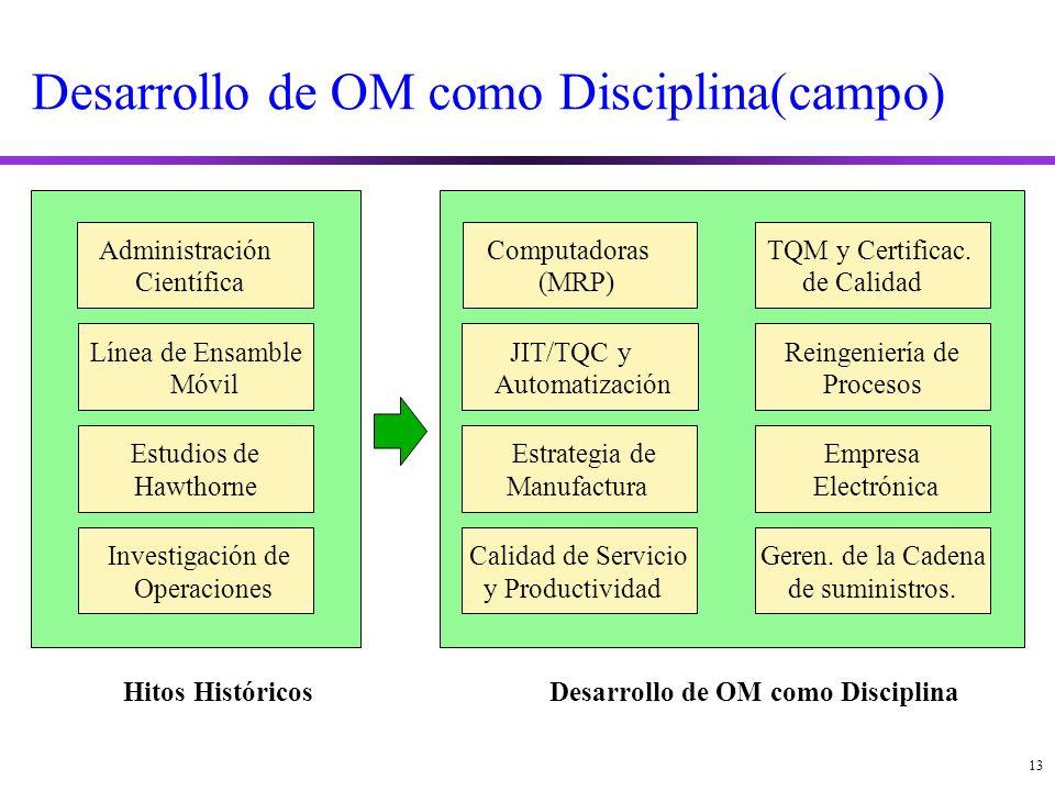 13 Desarrollo de OM como Disciplina(campo) Administración Científica Línea de Ensamble Móvil Estudios de Hawthorne Investigación de Operaciones Hitos Históricos Computadoras (MRP) JIT/TQC y Automatización Estrategia de Manufactura Calidad de Servicio y Productividad TQM y Certificac.