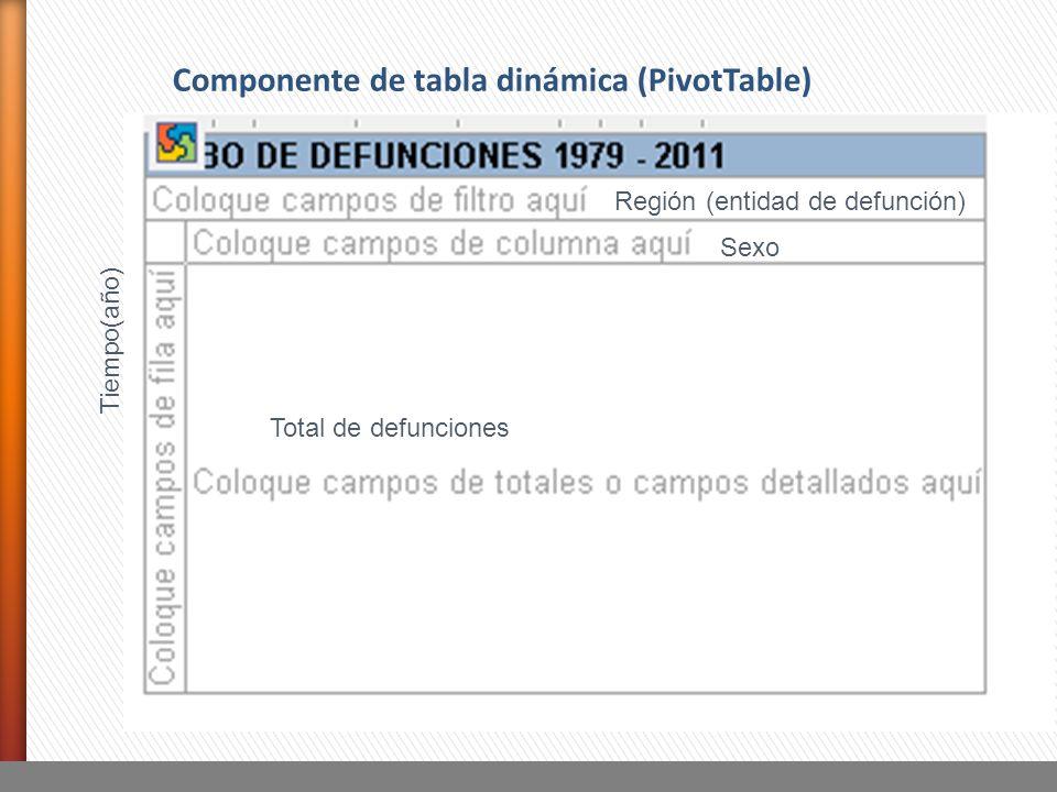 Tiempo(año) Región (entidad de defunción) Sexo Total de defunciones Componente de tabla dinámica (PivotTable)