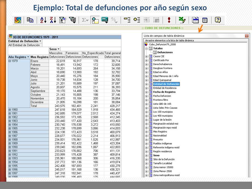 Ejemplo: Total de defunciones por año según sexo