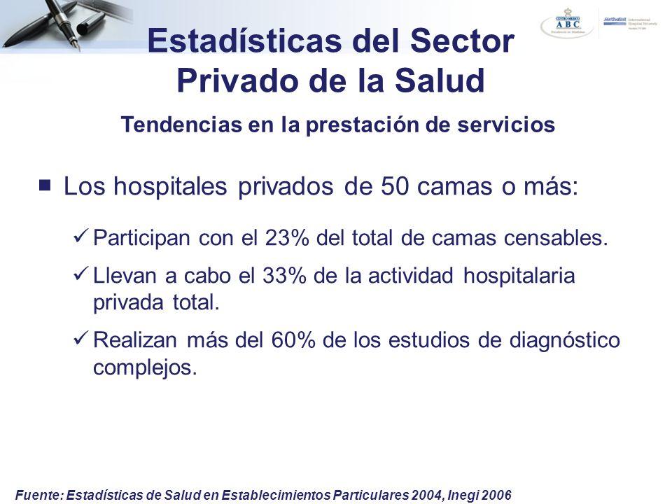 Estadísticas del Sector Privado de la Salud Los hospitales privados de 50 camas o más: Participan con el 23% del total de camas censables. Llevan a ca