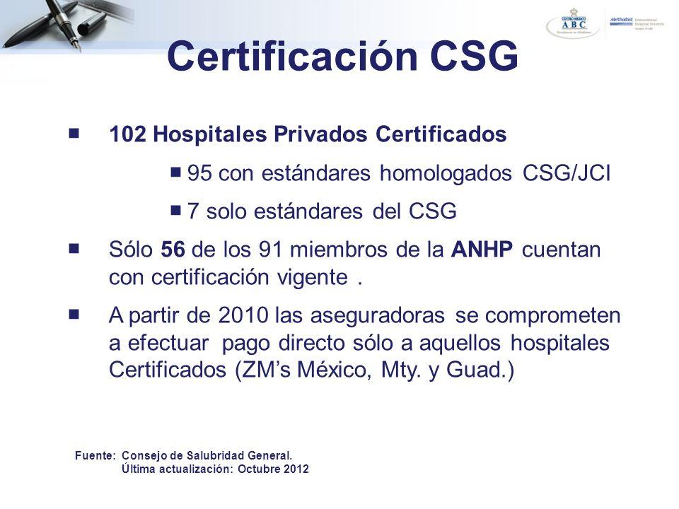 Certificación CSG 102 Hospitales Privados Certificados 95 con estándares homologados CSG/JCI 7 solo estándares del CSG Sólo 56 de los 91 miembros de l