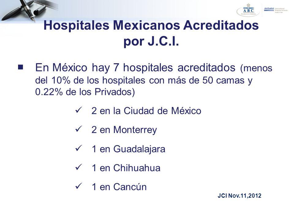 Hospitales Mexicanos Acreditados por J.C.I. En México hay 7 hospitales acreditados (menos del 10% de los hospitales con más de 50 camas y 0.22% de los