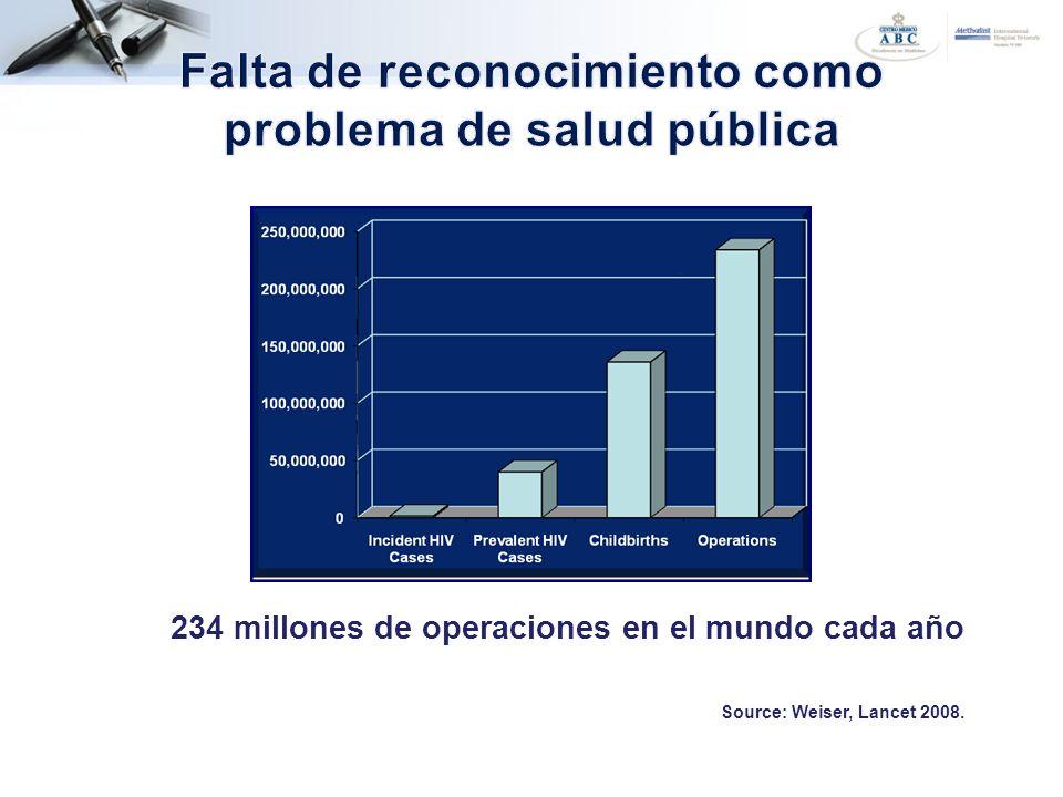234 millones de operaciones en el mundo cada año Source: Weiser, Lancet 2008.