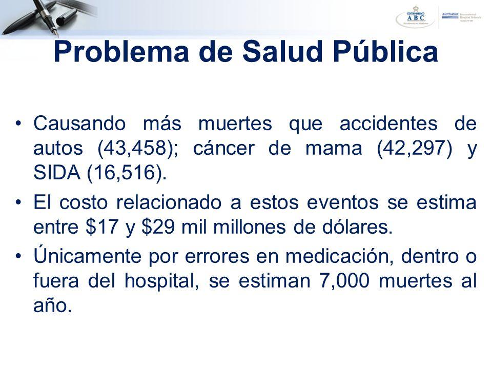 Problema de Salud Pública Causando más muertes que accidentes de autos (43,458); cáncer de mama (42,297) y SIDA (16,516). El costo relacionado a estos