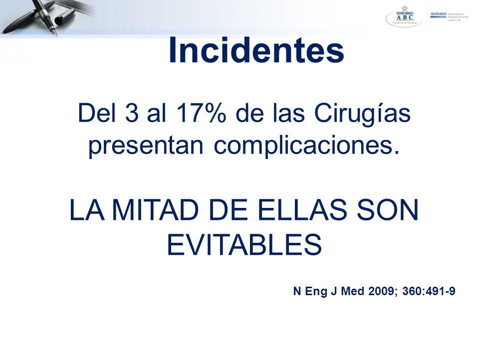 Del 3 al 17% de las Cirugías presentan complicaciones. LA MITAD DE ELLAS SON EVITABLES N Eng J Med 2009; 360:491-9 Incidentes