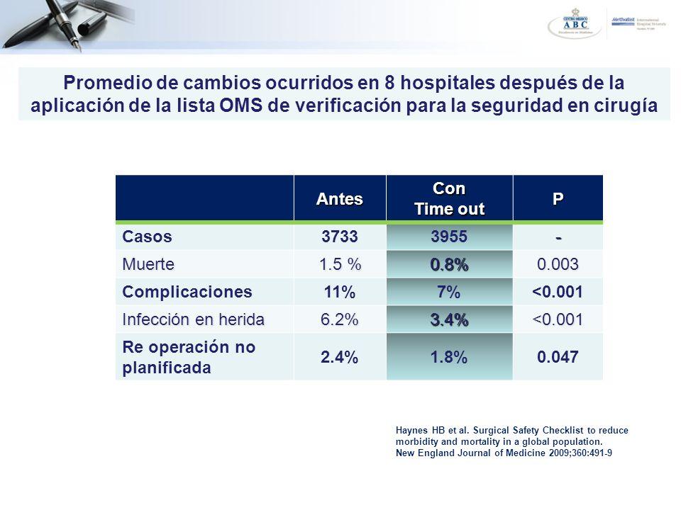 AntesCon Time out P Casos37333955- Muerte 1.5 % 0.8%0.003 Complicaciones11%7%<0.001 Infección en herida 6.2%3.4%<0.001 Re operación no planificada 2.4