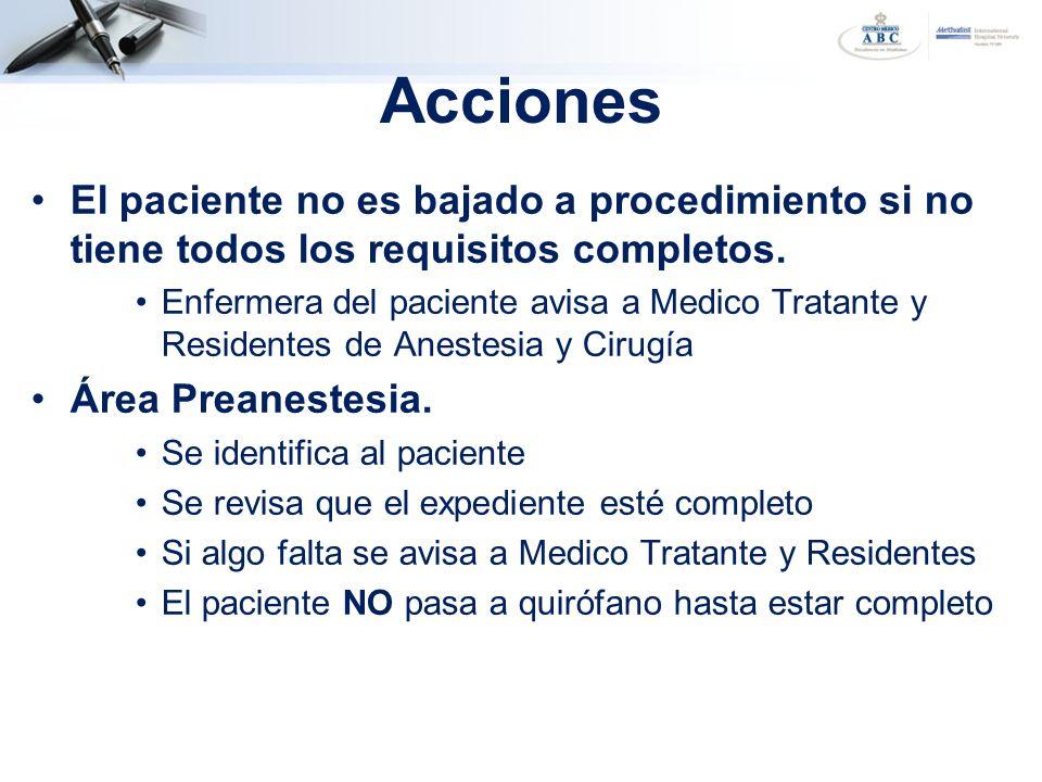 Acciones El paciente no es bajado a procedimiento si no tiene todos los requisitos completos. Enfermera del paciente avisa a Medico Tratante y Residen