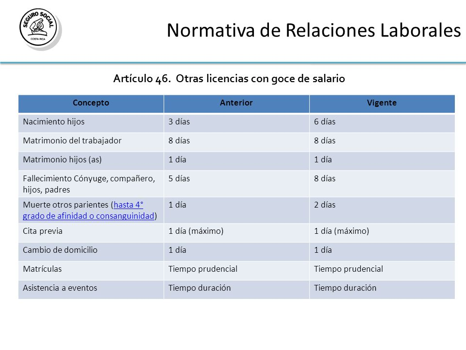 Normativa de Relaciones Laborales Artículo 46. Otras licencias con goce de salario. ConceptoAnteriorVigente Nacimiento hijos3 días6 días Matrimonio de