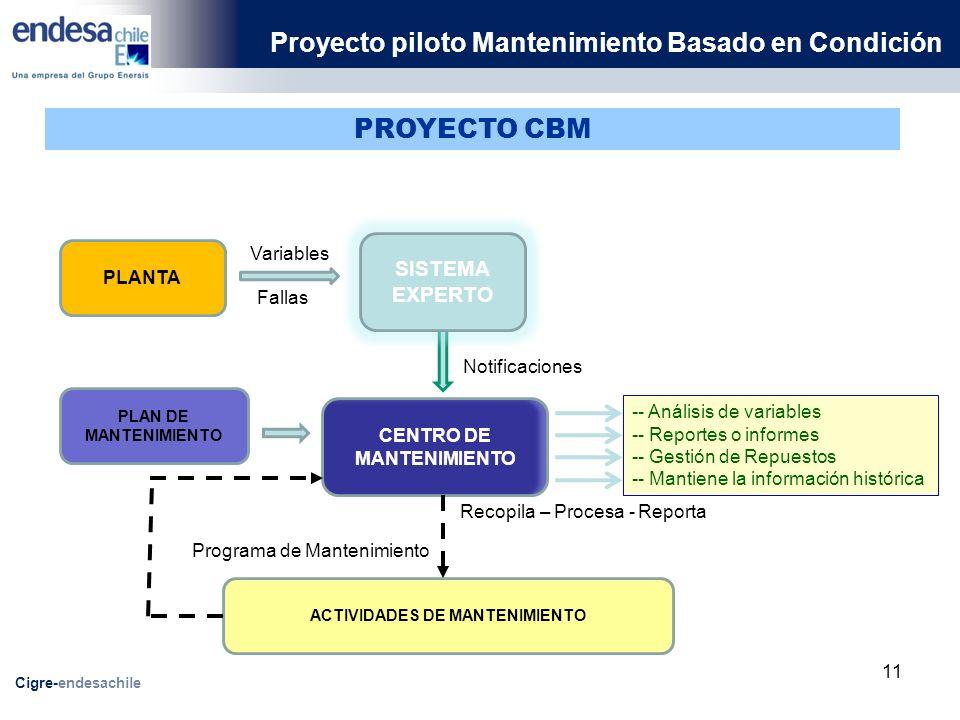 Proyecto piloto Mantenimiento Basado en Condición Cigre-endesachile PLANTA PROYECTO CBM SISTEMA EXPERTO PLAN DE MANTENIMIENTO CENTRO DE MANTENIMIENTO ACTIVIDADES DE MANTENIMIENTO -- Análisis de variables -- Reportes o informes -- Gestión de Repuestos -- Mantiene la información histórica Programa de Mantenimiento Recopila – Procesa - Reporta Variables Fallas Notificaciones 11