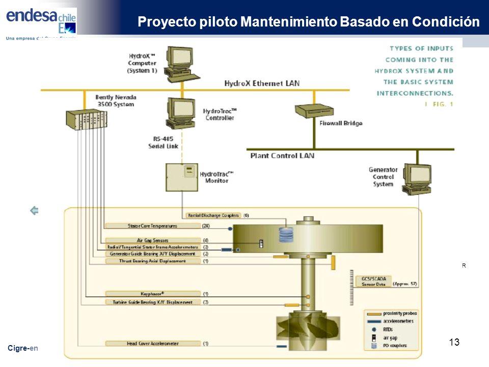 Proyecto piloto Mantenimiento Basado en Condición Cigre-endesachile SISTEMA DE MEDICIONES A IMPLEMENTAR SISTEMA DESCARGAS PARCIALES TECHIMP SISTEMA HYDRAN SISTEMA VIBRACION MOTORES Artesis MCM SCADA ABB 8OOxA LAN Protocolo IEC-61850 LAN Protocolo OPC SERVER MONITOREO ENTRE HIERROS MONITOREO VBRACIONES GENERADOR MONITOREO VIBRACIONES EJE MONITOREO TURBINA MONITOREO FLUJO MAGNETICO MONITOREO TERMICO GENERADOR MONITOREO SIST.