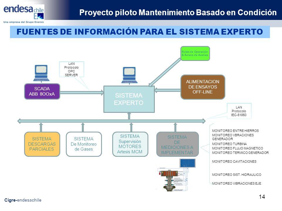 Proyecto piloto Mantenimiento Basado en Condición Cigre-endesachile SISTEMA DE MEDICIONES A IMPLEMENTAR SISTEMA DESCARGAS PARCIALES SISTEMA EXPERTO SISTEMA De Monitoreo de Gases SISTEMA Supervisión MOTORES Artesis MCM SCADA ABB 8OOxA LAN Protocolo IEC-61850 LAN Protocolo OPC SERVER MONITOREO ENTRE HIERROS MONITOREO VBRACIONES GENERADOR MONITOREO VIBRACIONES EJE MONITOREO TURBINA MONITOREO FLUJO MAGNETICO MONITOREO TERMICO GENERADOR MONITOREO SIST.