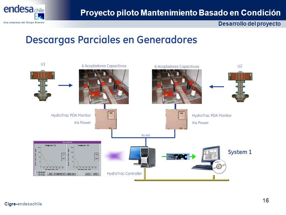 Desarrollo del proyecto Proyecto piloto Mantenimiento Basado en Condición Cigre-endesachile 16