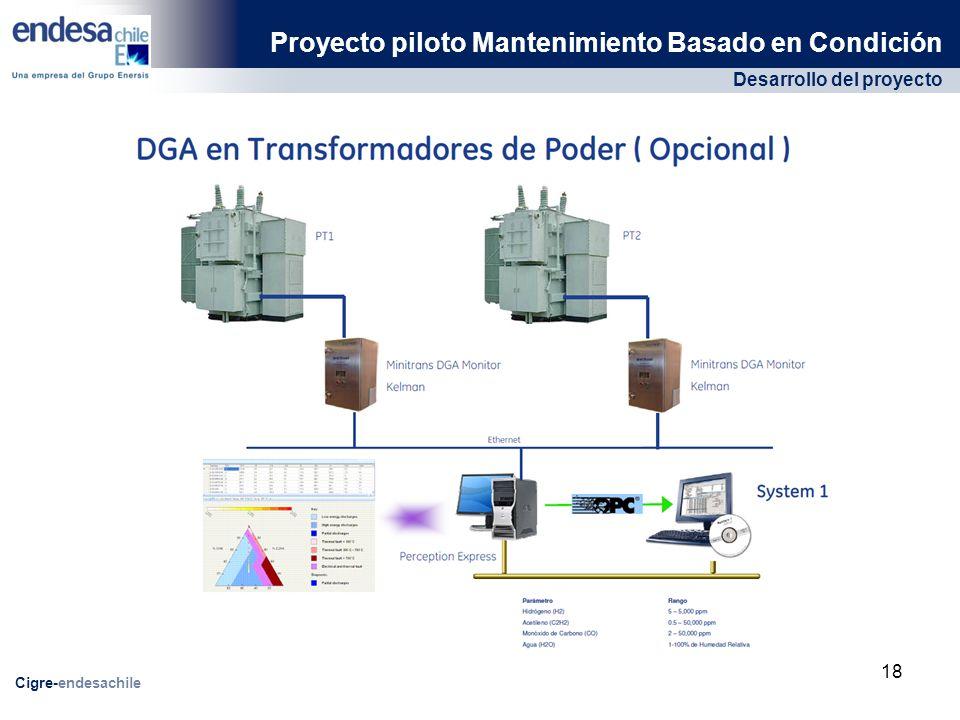 Desarrollo del proyecto Proyecto piloto Mantenimiento Basado en Condición Cigre-endesachile 18