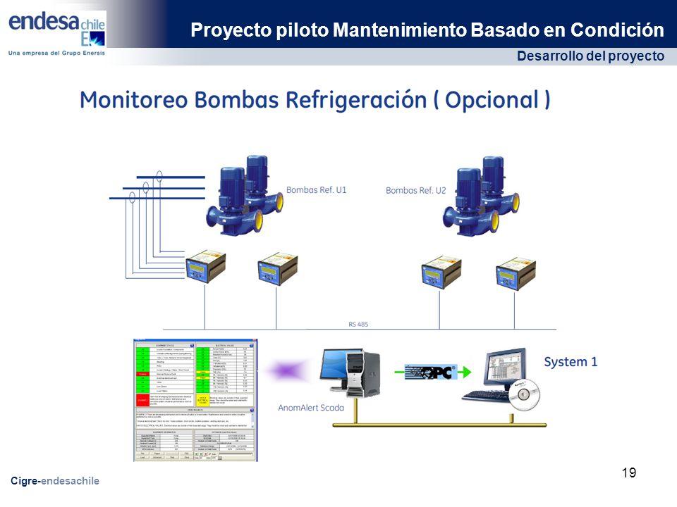 Desarrollo del proyecto Proyecto piloto Mantenimiento Basado en Condición Cigre-endesachile 19