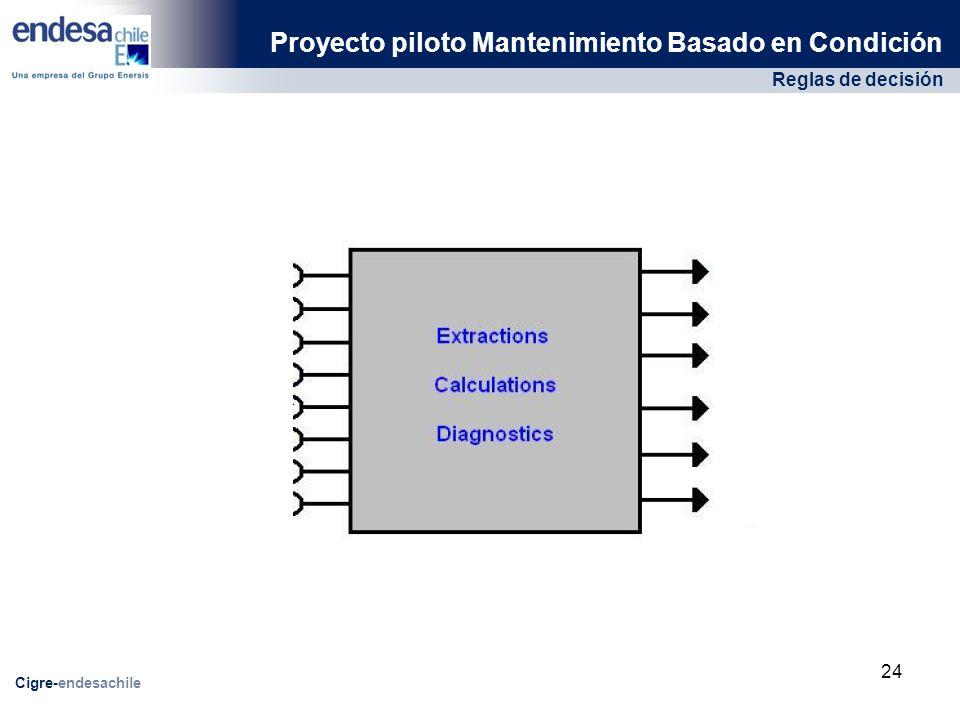 Reglas de decisión Proyecto piloto Mantenimiento Basado en Condición Cigre-endesachile 24